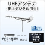 UHFアンテナ説明