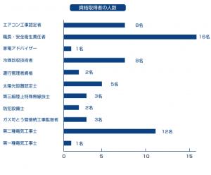 株式会社エデック 資格取得者(H23.3)
