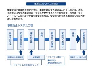 株式会社エデック 事故防止システムの確立