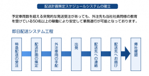 株式会社エデック 配送計画策定スケジュールシステムの確立
