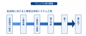 株式会社エデック マニュアル等の整備
