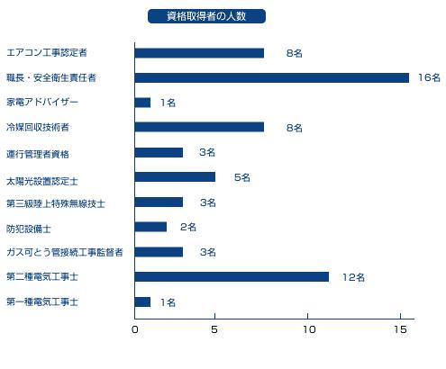 株式会社エデック 資格取得者(H25.3)