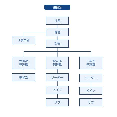 株式会社エデック 組織図